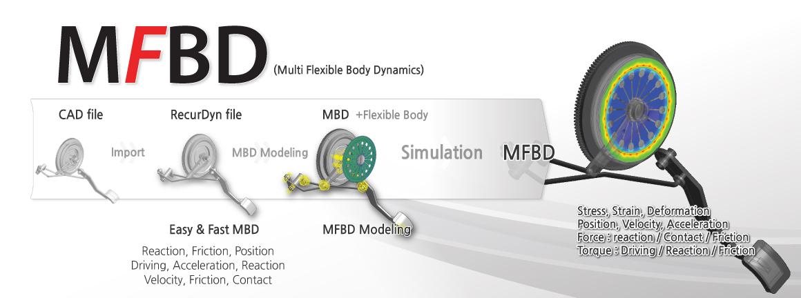 multibody dynamics - Parfu kaptanband co