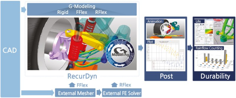 RecurDyn-CAE-simulation-Advantage-three.jpg